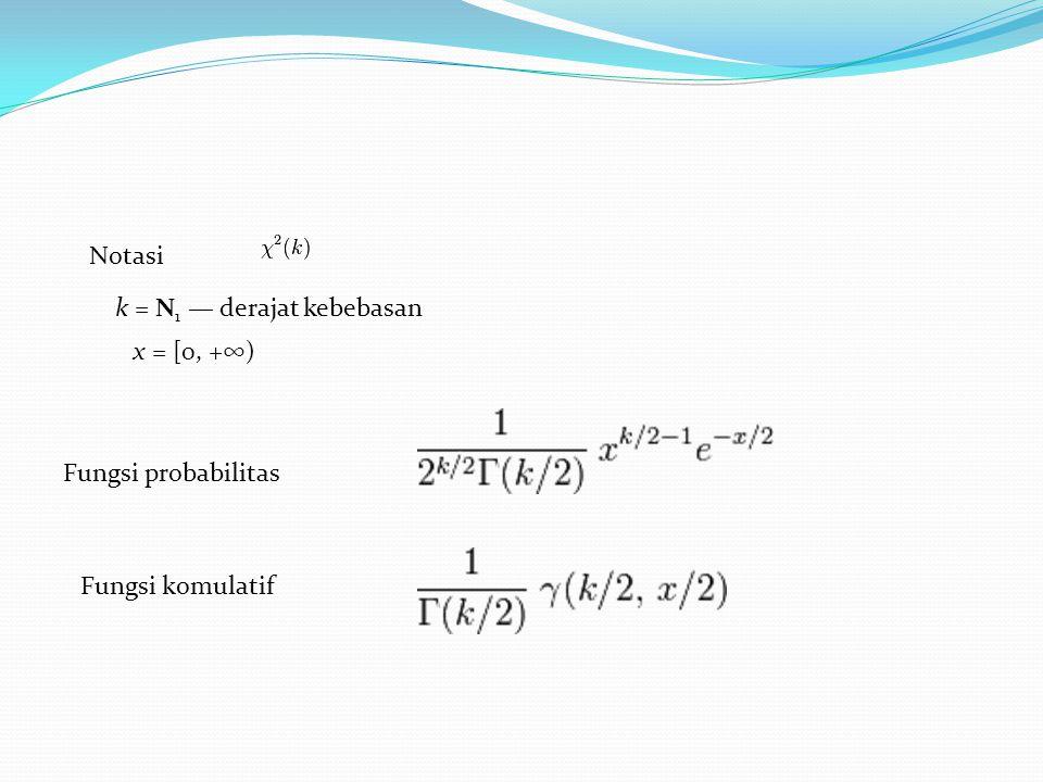 Notasi k = N1 — derajat kebebasan x = [0, +∞) Fungsi probabilitas Fungsi komulatif
